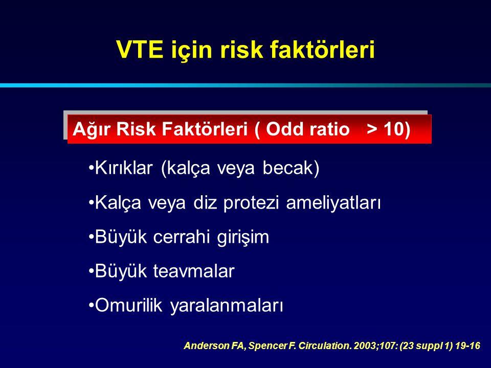 VTE için risk faktörleri Orta Dereceli Risk Faktörleri ( Odd ratio 2-9) Anderson FA, Spencer F.