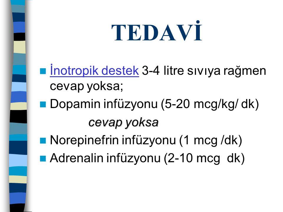 TEDAVİ İnotropik destek 3-4 litre sıvıya rağmen cevap yoksa; Dopamin infüzyonu (5-20 mcg/kg/ dk) cevap yoksa cevap yoksa Norepinefrin infüzyonu (1 mcg /dk) Adrenalin infüzyonu (2-10 mcg dk)