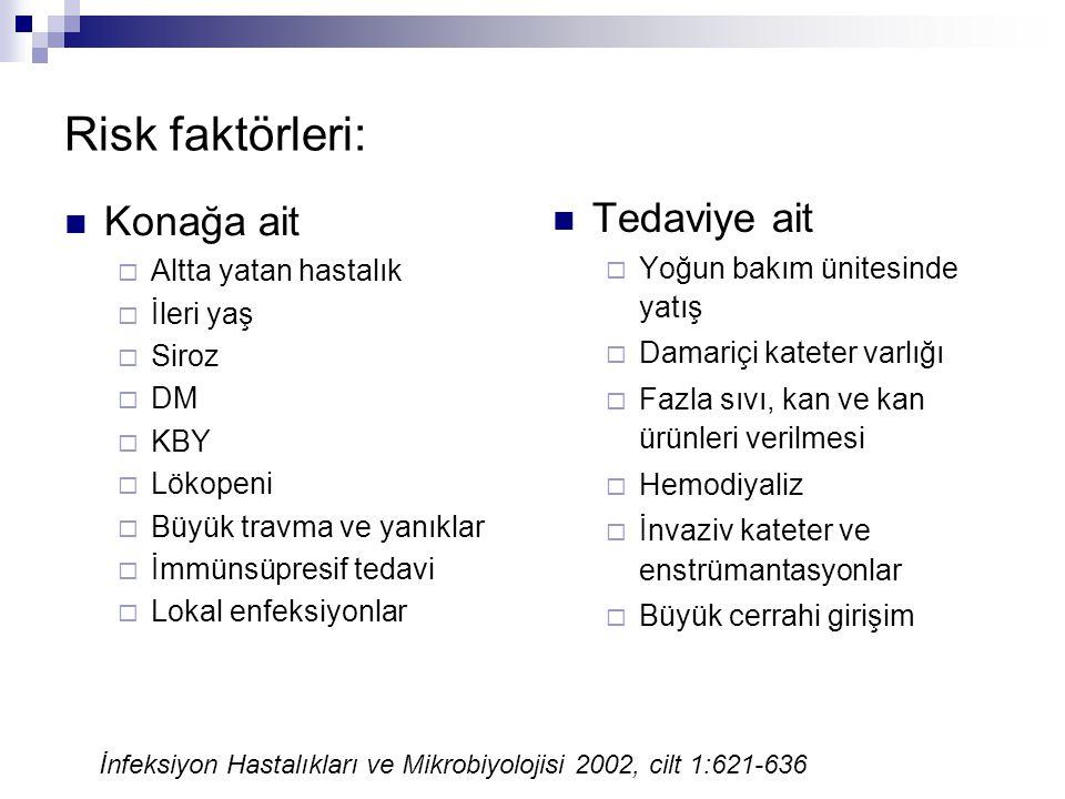 Risk faktörleri: Konağa ait  Altta yatan hastalık  İleri yaş  Siroz  DM  KBY  Lökopeni  Büyük travma ve yanıklar  İmmünsüpresif tedavi  Lokal
