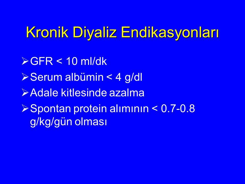 Kronik Diyaliz Endikasyonları  GFR < 10 ml/dk  Serum albümin < 4 g/dl  Adale kitlesinde azalma  Spontan protein alımının < 0.7-0.8 g/kg/gün olması