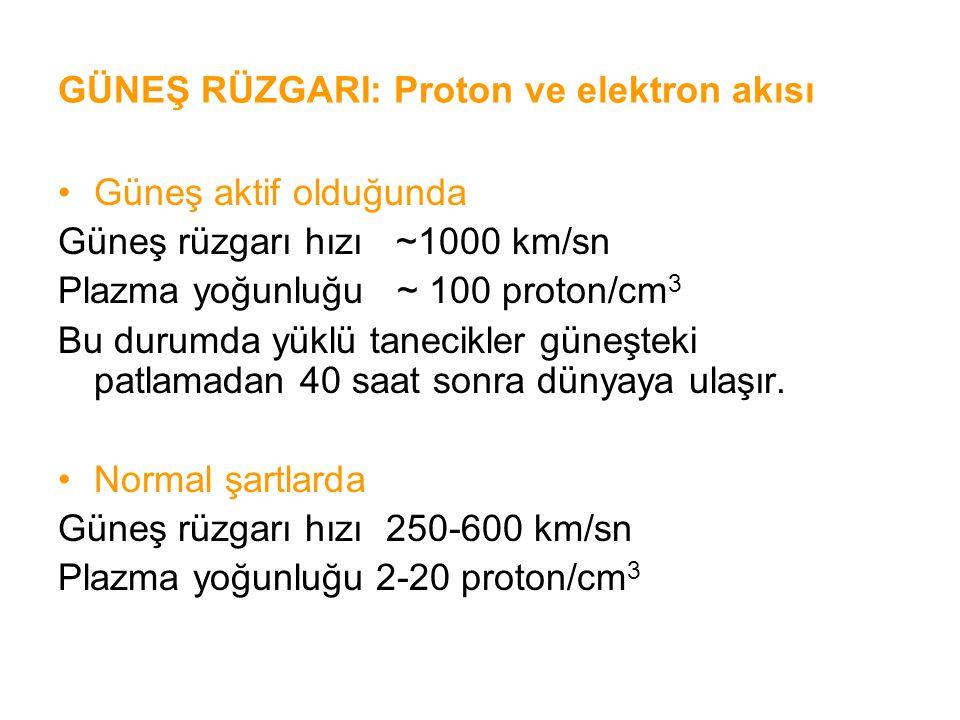 GÜNEŞ RÜZGARI: Proton ve elektron akısı Güneş aktif olduğunda Güneş rüzgarı hızı ~1000 km/sn Plazma yoğunluğu ~ 100 proton/cm 3 Bu durumda yüklü tanec