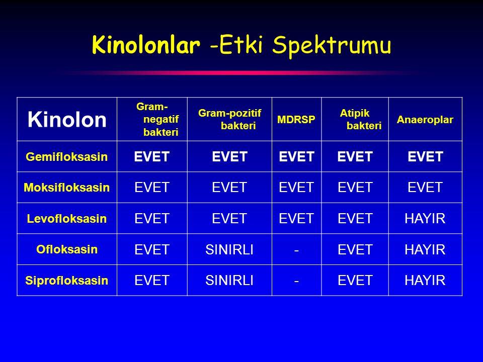 Kinolonlar -Etki Spektrumu Kinolon Gram- negatif bakteri Gram-pozitif bakteri MDRSP Atipik bakteri Anaeroplar Gemifloksasin EVET Moksifloksasin EVET Levofloksasin EVET HAYIR Ofloksasin EVETSINIRLI-EVETHAYIR Siprofloksasin EVETSINIRLI-EVETHAYIR