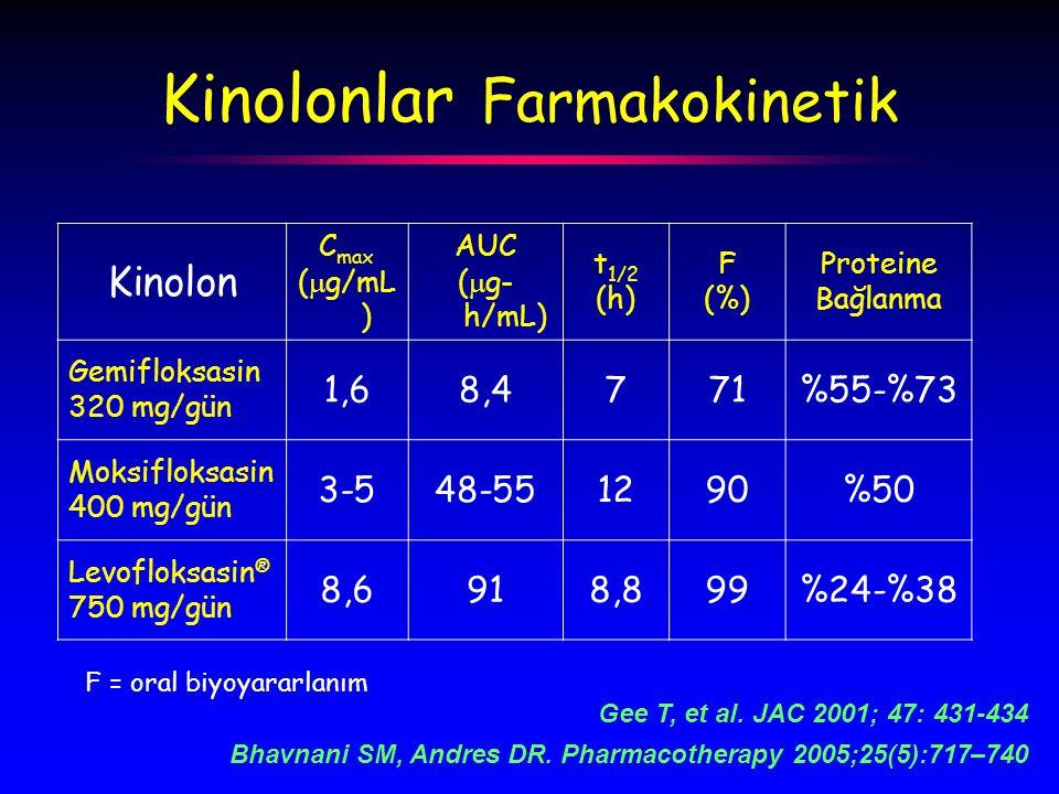 Kinolonlar Farmakokinetik Kinolon C max (  g/mL ) AUC (  g- h/mL) t 1/2 (h) F (%) Proteine Bağlanma Gemifloksasin 320 mg/gün 1,68,4771%55-%73 Moksifloksasin 400 mg/gün 3-548-551290%50 Levofloksasin ® 750 mg/gün 8,6918,899%24-%38 F = oral biyoyararlanım Gee T, et al.