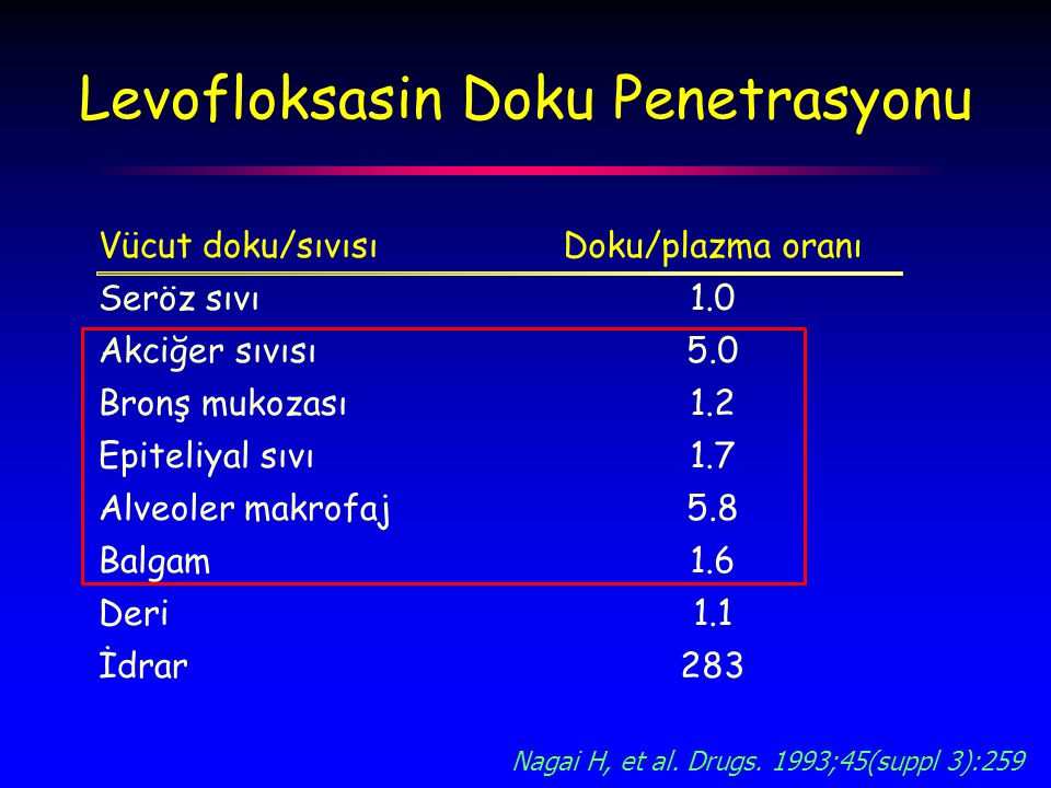 Levofloksasin Doku Penetrasyonu Vücut doku/sıvısıDoku/plazma oranı Seröz sıvı1.0 Akciğer sıvısı5.0 Bronş mukozası1.2 Epiteliyal sıvı1.7 Alveoler makrofaj5.8 Balgam1.6 Deri1.1 İdrar283 Nagai H, et al.