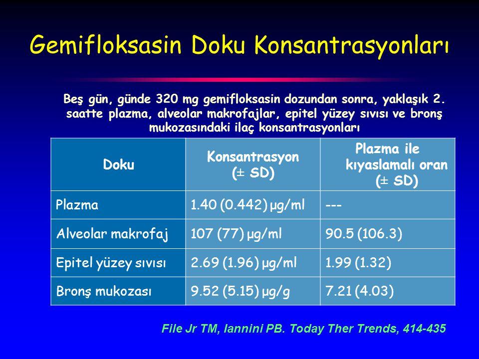 Doku Konsantrasyon (± SD) Plazma ile kıyaslamalı oran (± SD) Plazma1.40 (0.442) μg/ml--- Alveolar makrofaj107 (77) μg/ml90.5 (106.3) Epitel yüzey sıvısı2.69 (1.96) μg/ml1.99 (1.32) Bronş mukozası9.52 (5.15) μg/g7.21 (4.03) Beş gün, günde 320 mg gemifloksasin dozundan sonra, yaklaşık 2.