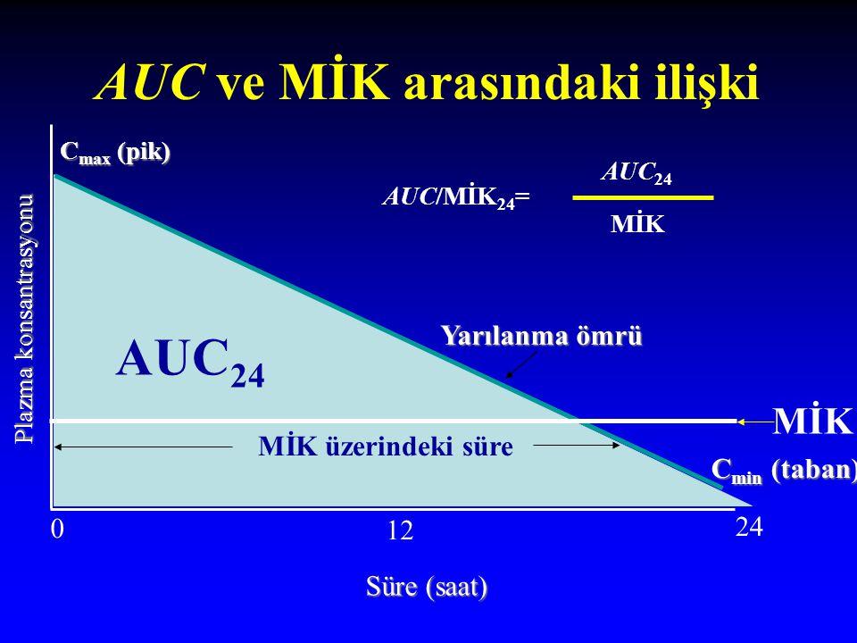 AUC ve MİK arasındaki ilişki C max (pik) MİK üzerindeki süre Yarılanma ömrü Yarılanma ömrü Süre (saat) Plazma konsantrasyonu AUC 24 C min (taban) AUC/MİK 24 = AUC 24 MİK 0 12 24