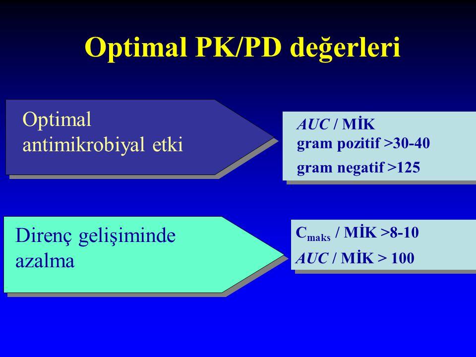 Optimal PK/PD değerleri Optimal antimikrobiyal etki Direnç gelişiminde azalma C maks / MİK >8-10 AUC / MİK > 100 C maks / MİK >8-10 AUC / MİK > 100 AUC / MİK gram pozitif >30-40 gram negatif >125 AUC / MİK gram pozitif >30-40 gram negatif >125