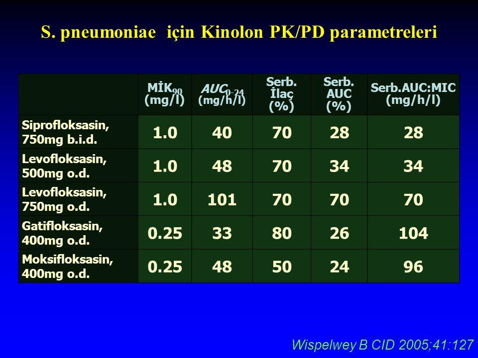 MİK 90 (mg/l) AUC 0-24 (mg/h/l) Serb.İlaç (%) Serb.