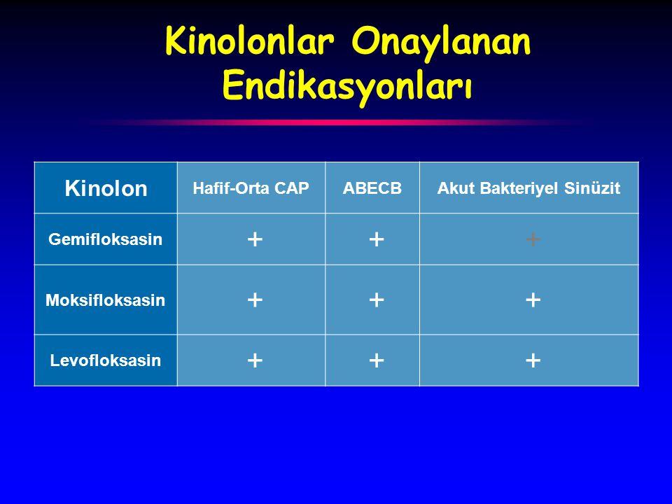 Kinolonlar Onaylanan Endikasyonları Kinolon Hafif-Orta CAPABECBAkut Bakteriyel Sinüzit Gemifloksasin + + + Moksifloksasin + + + Levofloksasin + + +