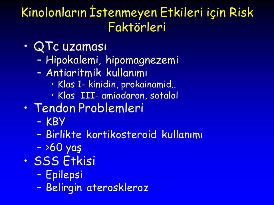 Kinolonların İstenmeyen Etkileri için Risk Faktörleri QTc uzaması –Hipokalemi, hipomagnezemi –Antiaritmik kullanımı Klas 1- kinidin, prokainamid..