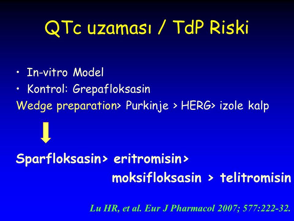 QTc uzaması / TdP Riski In-vitro Model Kontrol: Grepafloksasin Wedge preparation> Purkinje > HERG> izole kalp Sparfloksasin> eritromisin> moksifloksasin > telitromisin Lu HR, et al.
