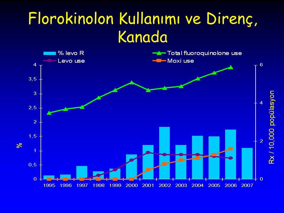 Florokinolon Kullanımı ve Direnç, Kanada % Rx / 10,000 popülasyon