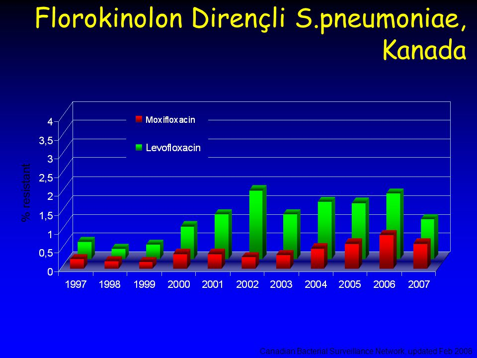 Florokinolon Dirençli S.pneumoniae, Kanada Canadian Bacterial Surveillance Network, updated Feb 2008 % resistant