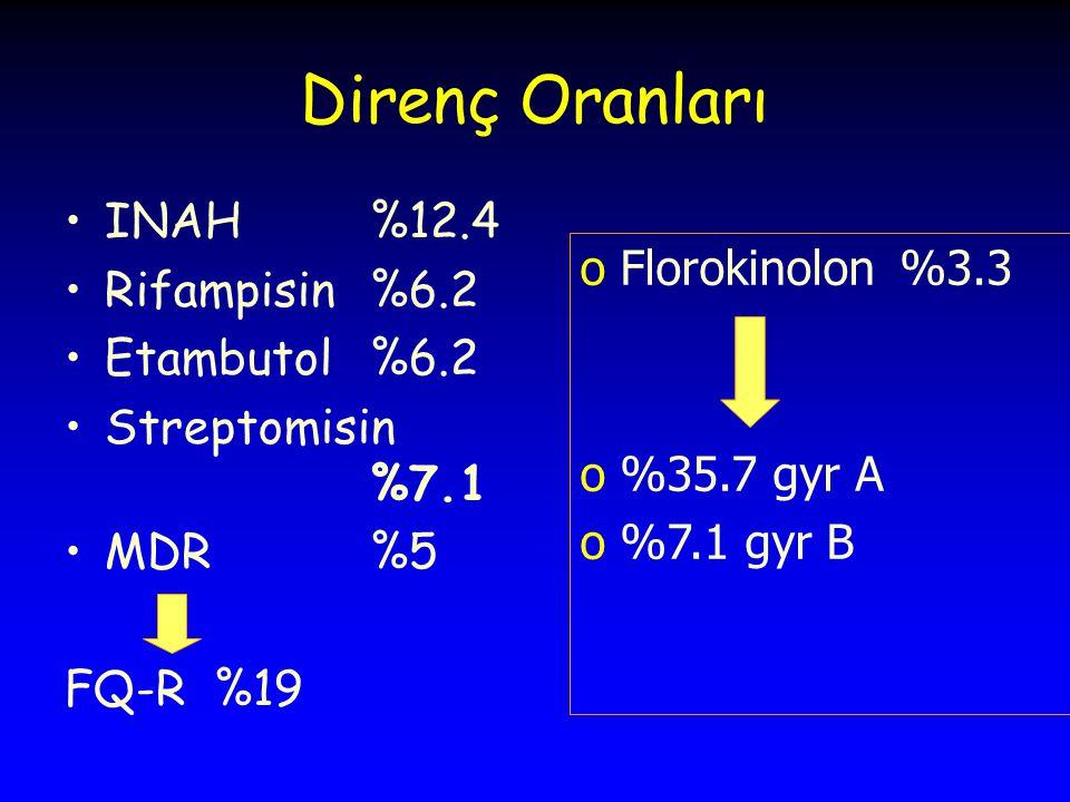 Direnç Oranları INAH %12.4 Rifampisin %6.2 Etambutol %6.2 Streptomisin %7.1 MDR %5 FQ-R %19 oFlorokinolon %3.3 o%35.7 gyr A o%7.1 gyr B