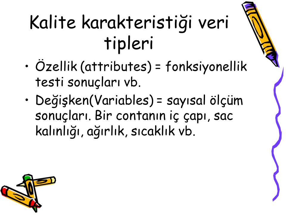 Kalite karakteristiği veri tipleri Özellik (attributes) = fonksiyonellik testi sonuçları vb. Değişken(Variables) = sayısal ölçüm sonuçları. Bir contan