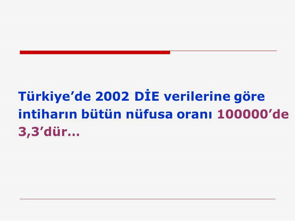 Türkiye'de 2002 DİE verilerine göre intiharın bütün nüfusa oranı 100000'de 3,3'dür…