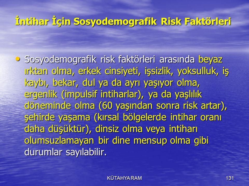 KÜTAHYA RAM131 İntihar İçin Sosyodemografik Risk Faktörleri Sosyodemografik risk faktörleri arasında beyaz ırktan olma, erkek cinsiyeti, işsizlik, yoksulluk, iş kaybı, bekar, dul ya da ayrı yaşıyor olma, ergenlik (impulsif intiharlar), ya da yaşlılık döneminde olma (60 yaşından sonra risk artar), şehirde yaşama (kırsal bölgelerde intihar oranı daha düşüktür), dinsiz olma veya intiharı olumsuzlamayan bir dine mensup olma gibi durumlar sayılabilir.