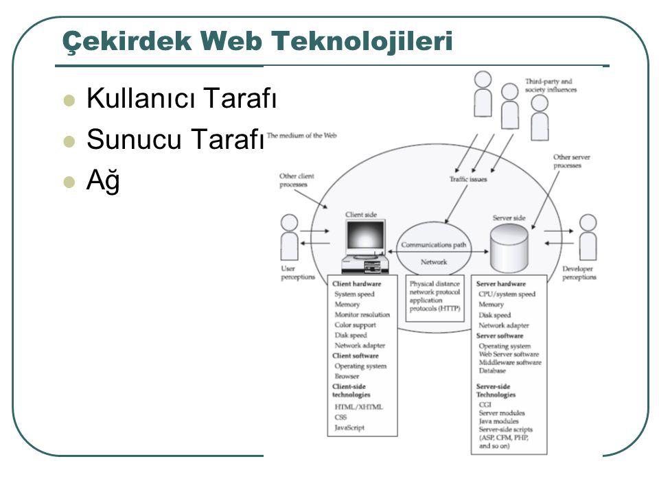 Çekirdek Web Teknolojileri Kullanıcı Tarafı Sunucu Tarafı Ağ