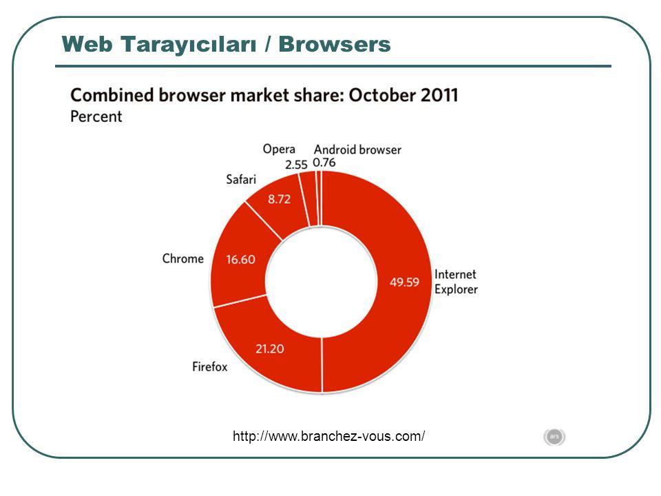 Web Tarayıcıları / Browsers Usage Stats (%) http://www.branchez-vous.com/