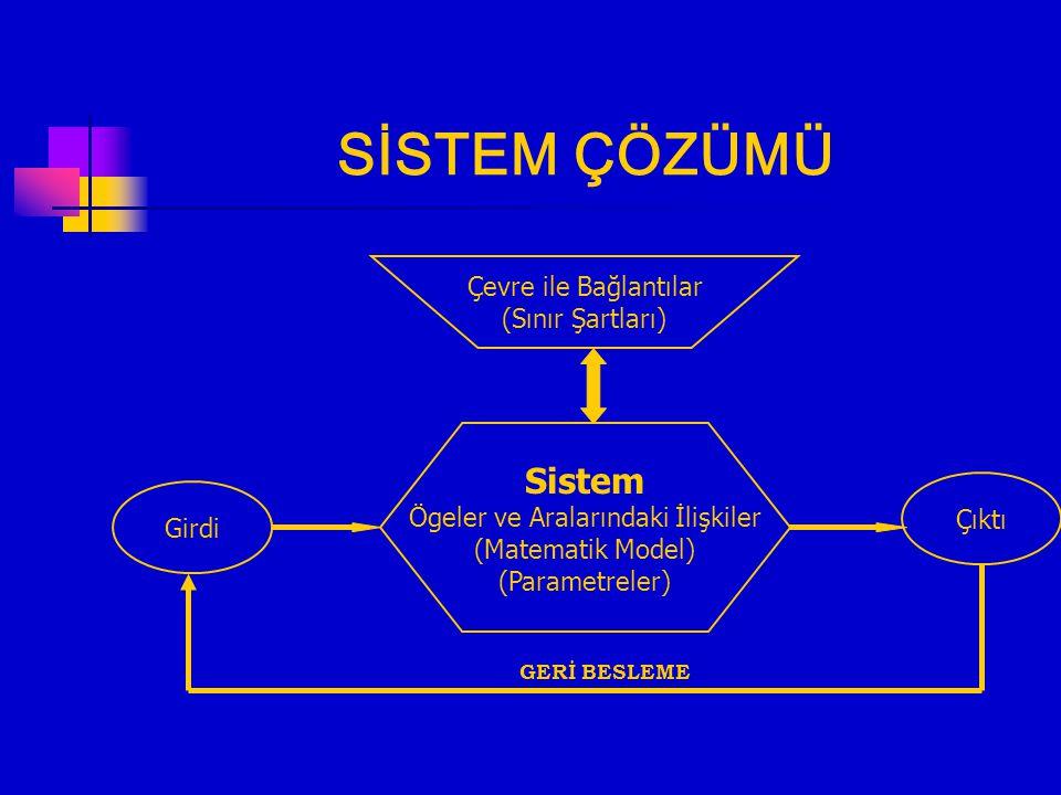 İNŞAAT MÜHENDİSLİĞİ Fiziksel Teknolojik Olay Ekonomik çevre Sosyal Çevre Ekolojik Çevre SİSTEM Matematik Model