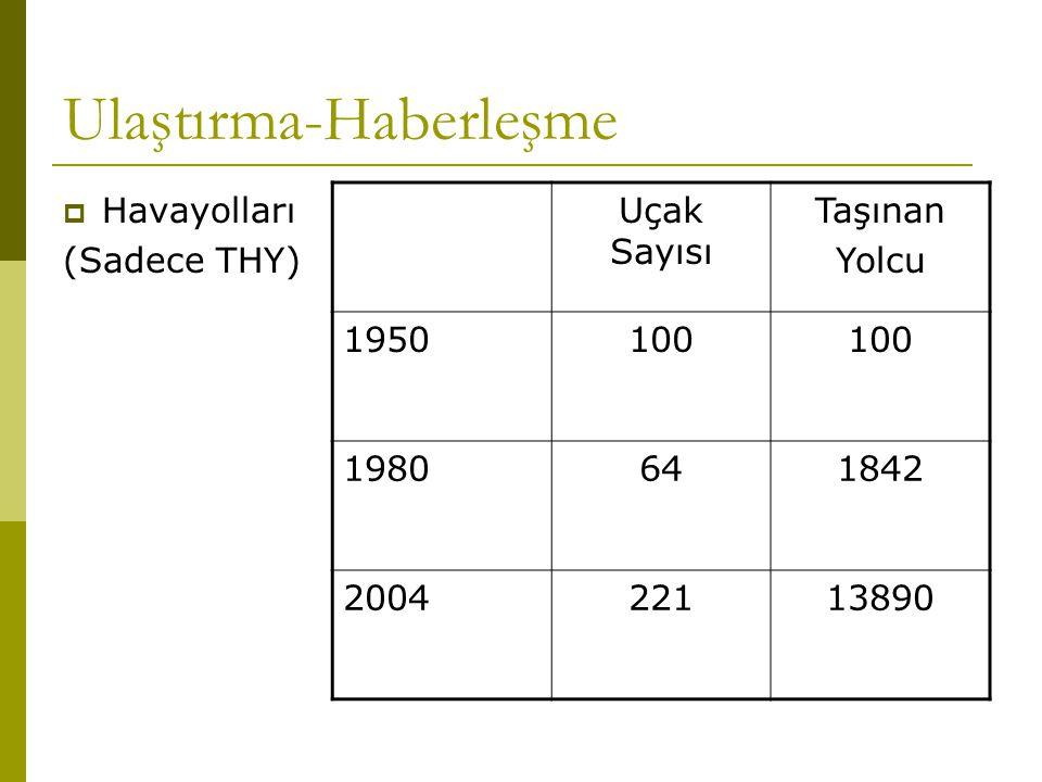 Ulaştırma-Haberleşme  Havayolları (Sadece THY) Uçak Sayısı Taşınan Yolcu 1950100 1980641842 200422113890