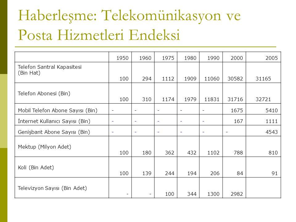 Haberleşme: Telekomünikasyon ve Posta Hizmetleri Endeksi 1950196019751980199020002005 Telefon Santral Kapasitesi (Bin Hat) 10029411121909110603058231165 Telefon Abonesi (Bin) 10031011741979118313171632721 Mobil Telefon Abone Sayısı (Bin)-----16755410 İnternet Kullanıcı Sayısı (Bin)-----1671111 Genişbant Abone Sayısı (Bin)------4543 Mektup (Milyon Adet) 1001803624321102788810 Koli (Bin Adet) 1001392441942068491 Televizyon Sayısı (Bin Adet) --10034413002982