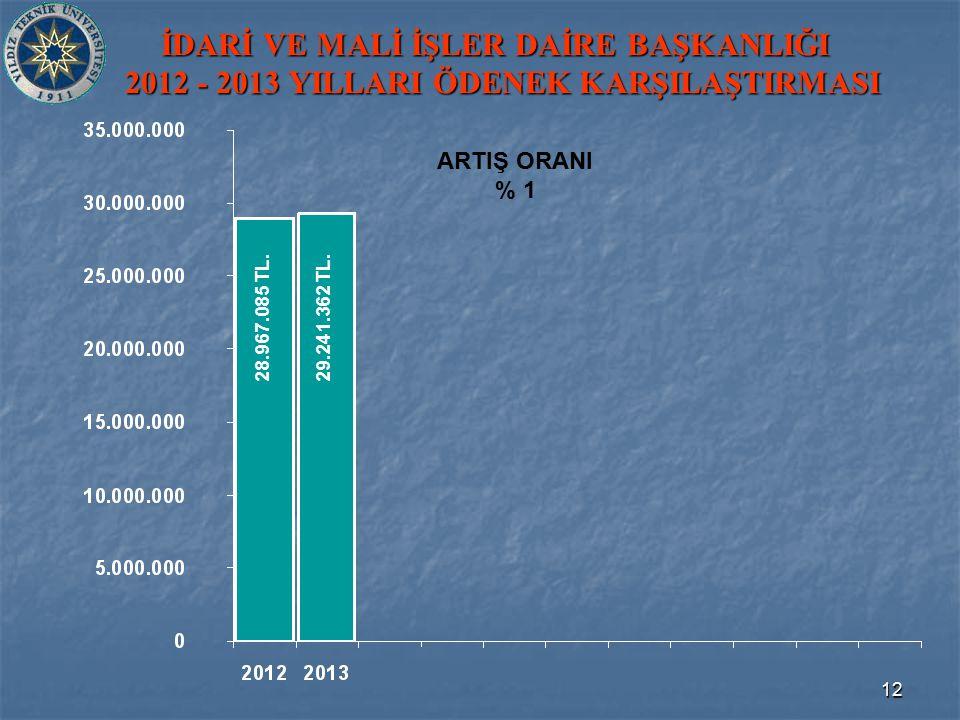 12 İDARİ VE MALİ İŞLER DAİRE BAŞKANLIĞI 2012 - 2013 YILLARI ÖDENEK KARŞILAŞTIRMASI 29.241.362 TL.28.967.085 TL.