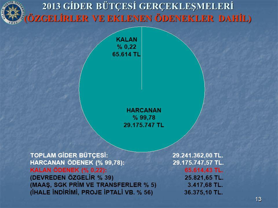 13 2013 GİDER BÜTÇESİ GERÇEKLEŞMELERİ (ÖZGELİRLER VE EKLENEN ÖDENEKLER DAHİL) TOPLAM GİDER BÜTÇESİ: 29.241.362,00 TL.