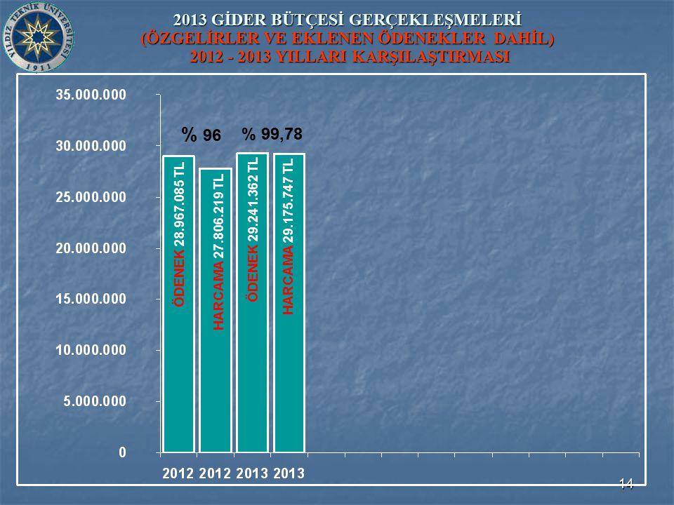 14 2013 GİDER BÜTÇESİ GERÇEKLEŞMELERİ (ÖZGELİRLER VE EKLENEN ÖDENEKLER DAHİL) 2012 - 2013 YILLARI KARŞILAŞTIRMASI ÖDENEK 29.241.362 TL ÖDENEK 28.967.085 TL HARCAMA 27.806.219 TL HARCAMA 29.175.747 TL % 96 % 99,78