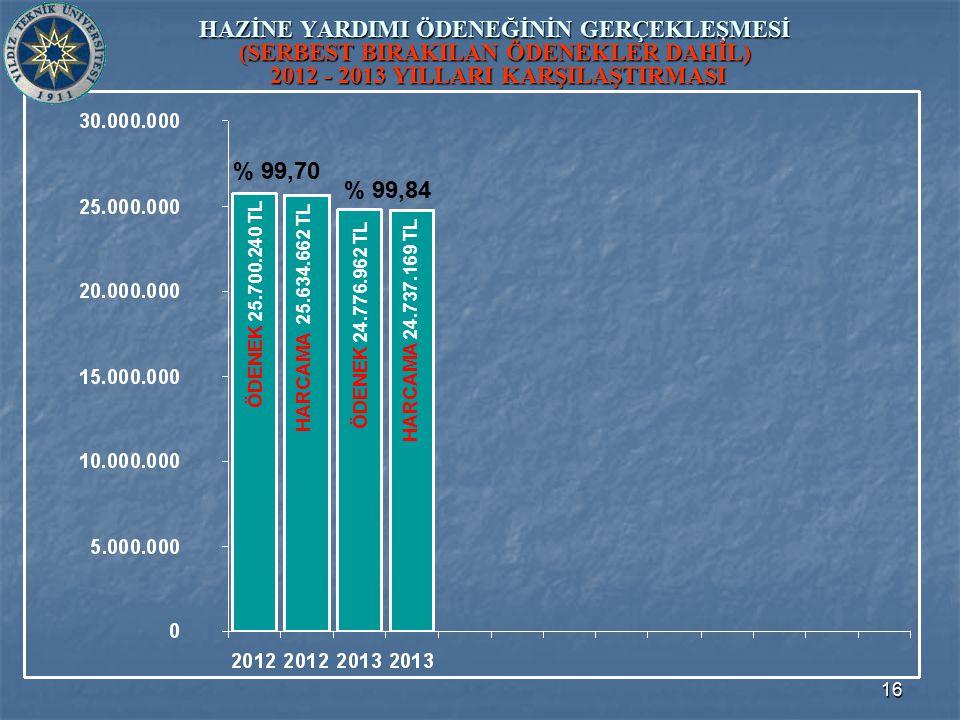 16 HAZİNE YARDIMI ÖDENEĞİNİN GERÇEKLEŞMESİ (SERBEST BIRAKILAN ÖDENEKLER DAHİL) 2012 - 2013 YILLARI KARŞILAŞTIRMASI ÖDENEK 24.776.962 TL ÖDENEK 25.700.240 TL HARCAMA 25.634.662 TL HARCAMA 24.737.169 TL % 99,70 % 99,84