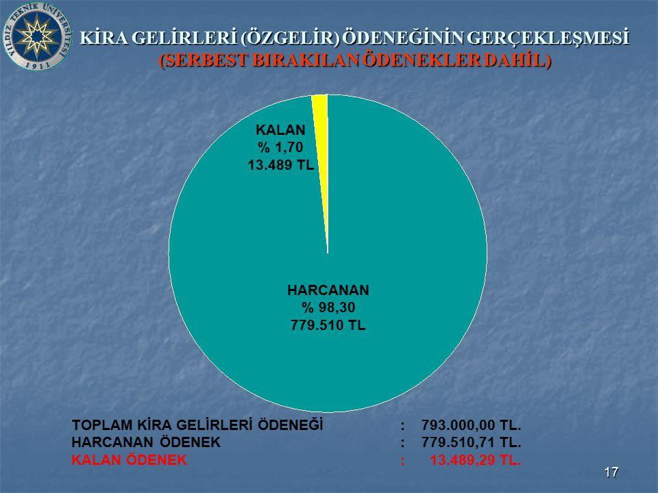 17 KİRA GELİRLERİ (ÖZGELİR) ÖDENEĞİNİN GERÇEKLEŞMESİ (SERBEST BIRAKILAN ÖDENEKLER DAHİL) TOPLAM KİRA GELİRLERİ ÖDENEĞİ: 793.000,00 TL.