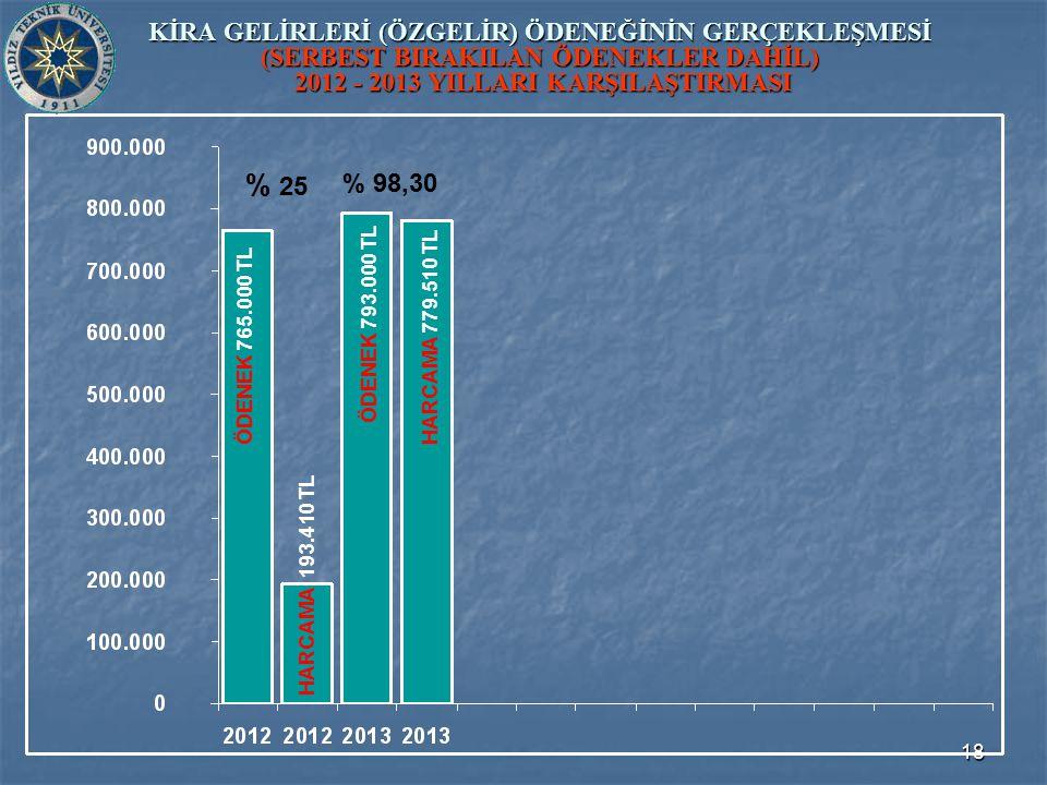 18 KİRA GELİRLERİ (ÖZGELİR) ÖDENEĞİNİN GERÇEKLEŞMESİ (SERBEST BIRAKILAN ÖDENEKLER DAHİL) 2012 - 2013 YILLARI KARŞILAŞTIRMASI ÖDENEK 793.000 TL ÖDENEK 765.000 TL HARCAMA 193.410 TL HARCAMA 779.510 TL % 25 % 98,30