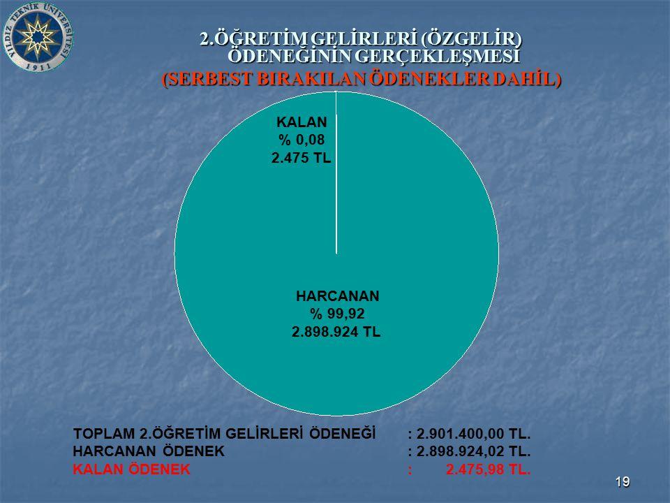 19 2.ÖĞRETİM GELİRLERİ (ÖZGELİR) ÖDENEĞİNİN GERÇEKLEŞMESİ (SERBEST BIRAKILAN ÖDENEKLER DAHİL) TOPLAM 2.ÖĞRETİM GELİRLERİ ÖDENEĞİ: 2.901.400,00 TL.