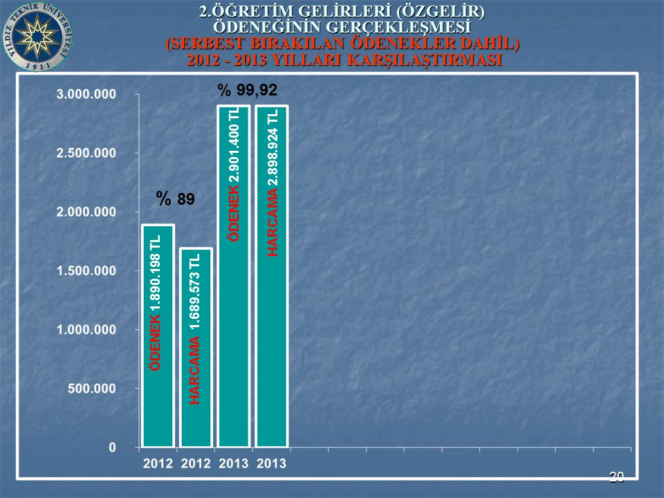 20 2.ÖĞRETİM GELİRLERİ (ÖZGELİR) ÖDENEĞİNİN GERÇEKLEŞMESİ (SERBEST BIRAKILAN ÖDENEKLER DAHİL) 2012 - 2013 YILLARI KARŞILAŞTIRMASI ÖDENEK 2.901.400 TL ÖDENEK 1.890.198 TL HARCAMA 1.689.573 TL HARCAMA 2.898.924 TL % 89 % 99,92