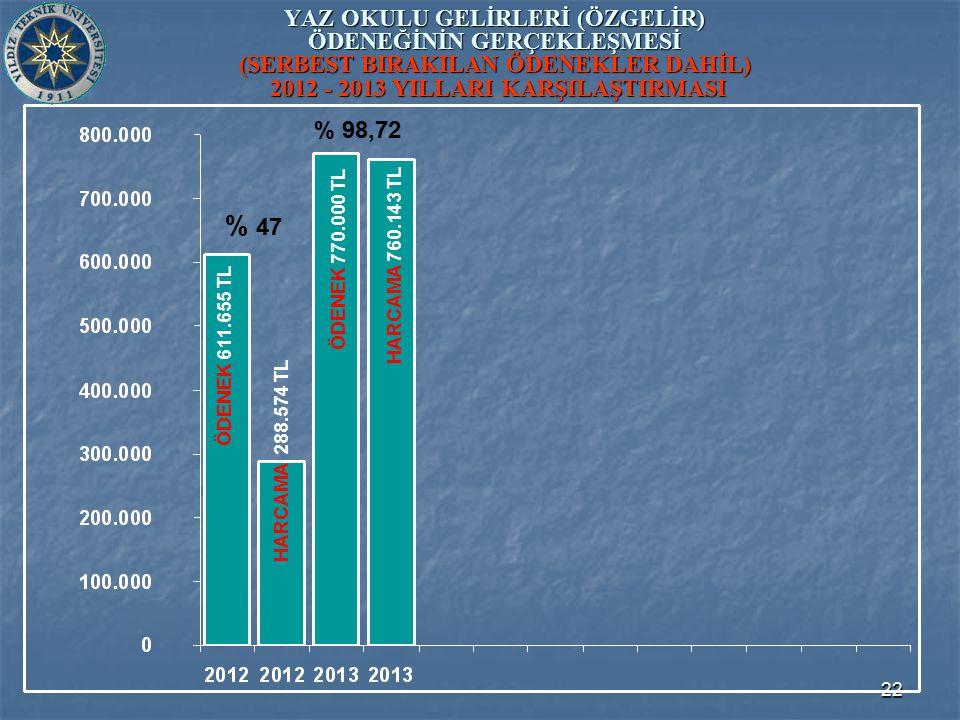 22 YAZ OKULU GELİRLERİ (ÖZGELİR) ÖDENEĞİNİN GERÇEKLEŞMESİ (SERBEST BIRAKILAN ÖDENEKLER DAHİL) 2012 - 2013 YILLARI KARŞILAŞTIRMASI ÖDENEK 770.000 TL ÖDENEK 611.655 TL HARCAMA 288.574 TL HARCAMA 760.143 TL % 47 % 98,72