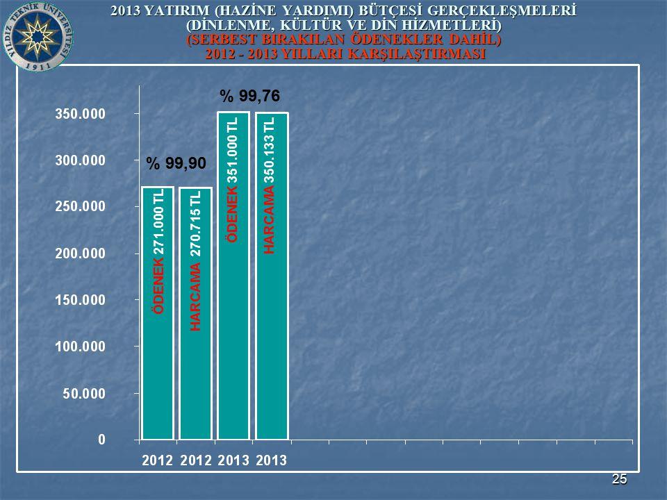 25 2013 YATIRIM (HAZİNE YARDIMI) BÜTÇESİ GERÇEKLEŞMELERİ (DİNLENME, KÜLTÜR VE DİN HİZMETLERİ) (SERBEST BIRAKILAN ÖDENEKLER DAHİL) 2012 - 2013 YILLARI KARŞILAŞTIRMASI ÖDENEK 351.000 TL ÖDENEK 271.000 TL HARCAMA 270.715 TL HARCAMA 350.133 TL % 99,90 % 99,76