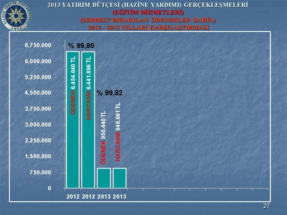 27 2013 YATIRIM BÜTÇESİ (HAZİNE YARDIMI) GERÇEKLEŞMELERİ (EĞİTİM HİZMETLERİ) (SERBEST BIRAKILAN ÖDENEKLER DAHİL) 2012 - 2013 YILLARI KARŞILAŞTIRMASI ÖDENEK 950.440 TL ÖDENEK 6.454.640 TL HARCAMA 6.441.896 TL HARCAMA 948.661 TL % 99,80 % 99,82