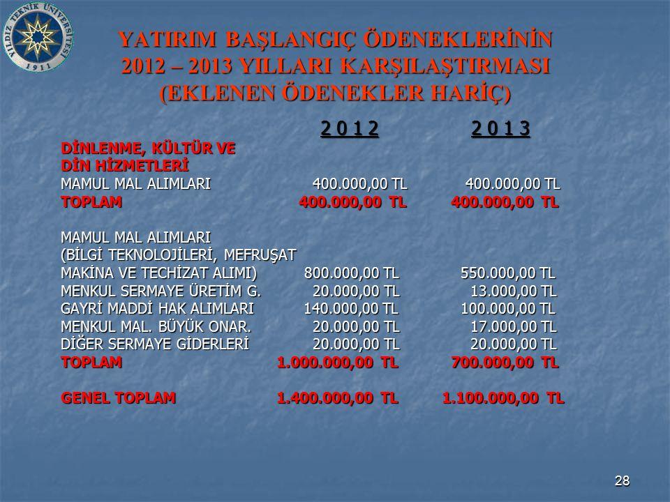 28 YATIRIM BAŞLANGIÇ ÖDENEKLERİNİN 2012 – 2013 YILLARI KARŞILAŞTIRMASI (EKLENEN ÖDENEKLER HARİÇ) 2 0 1 2 2 0 1 3 2 0 1 2 2 0 1 3 DİNLENME, KÜLTÜR VE DİN HİZMETLERİ MAMUL MAL ALIMLARI 400.000,00 TL 400.000,00 TL TOPLAM 400.000,00 TL 400.000,00 TL MAMUL MAL ALIMLARI (BİLGİ TEKNOLOJİLERİ, MEFRUŞAT MAKİNA VE TECHİZAT ALIMI) 800.000,00 TL 550.000,00 TL MAKİNA VE TECHİZAT ALIMI) 800.000,00 TL 550.000,00 TL MENKUL SERMAYE ÜRETİM G.