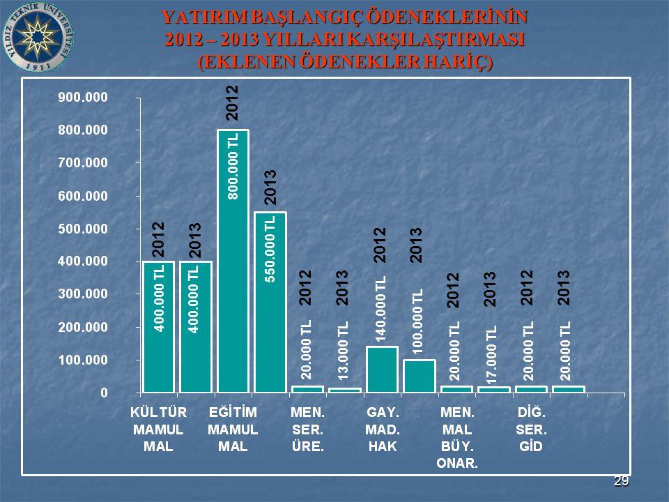 29 YATIRIM BAŞLANGIÇ ÖDENEKLERİNİN 2012 – 2013 YILLARI KARŞILAŞTIRMASI (EKLENEN ÖDENEKLER HARİÇ) 800.000 TL 400.000 TL 140.000 TL 550.000 TL 400.000 TL 20.000 TL 13.000 TL 20.000 TL 100.000 TL 17.000 TL 20.000 TL 2012 2013