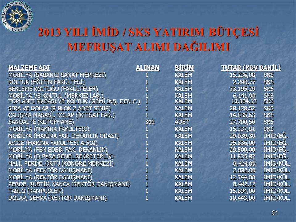 31 2013 YILI İMİD / SKS YATIRIM BÜTÇESİ MEFRUŞAT ALIMI DAĞILIMI MALZEME ADI ALINANBİRİM TUTAR (KDV DAHİL) MOBİLYA (SABANCI SANAT MERKEZİ)1KALEM 15.236,08SKS KOLTUK (EĞİTİM FAKÜLTESİ)1KALEM 2.240,77SKS BEKLEME KOLTUĞU (FAKÜLTELER)1KALEM 33.195,29SKS MOBİLYA VE KOLTUL (MERKEZ LAB.)1KALEM 6.141,90SKS TOPLANTI MASASI VE KOLTUK (GEMİ İNŞ.