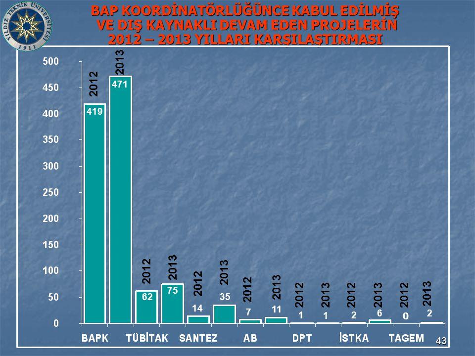 43 BAP KOORDİNATÖRLÜĞÜNCE KABUL EDİLMİŞ VE DIŞ KAYNAKLI DEVAM EDEN PROJELERİN 2012 – 2013 YILLARI KARŞILAŞTIRMASI 62 419 7 14 471 35 75 6 11 1 21 2012 2013 2 0 2012