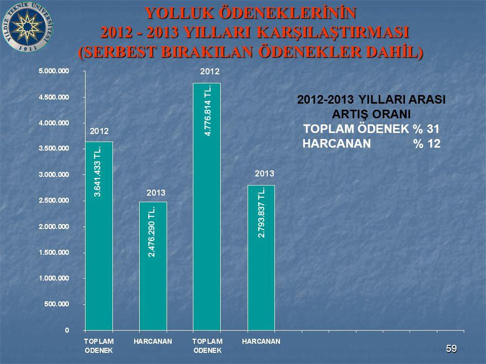 59 YOLLUK ÖDENEKLERİNİN 2012 - 2013 YILLARI KARŞILAŞTIRMASI (SERBEST BIRAKILAN ÖDENEKLER DAHİL) 3.641.433 TL.