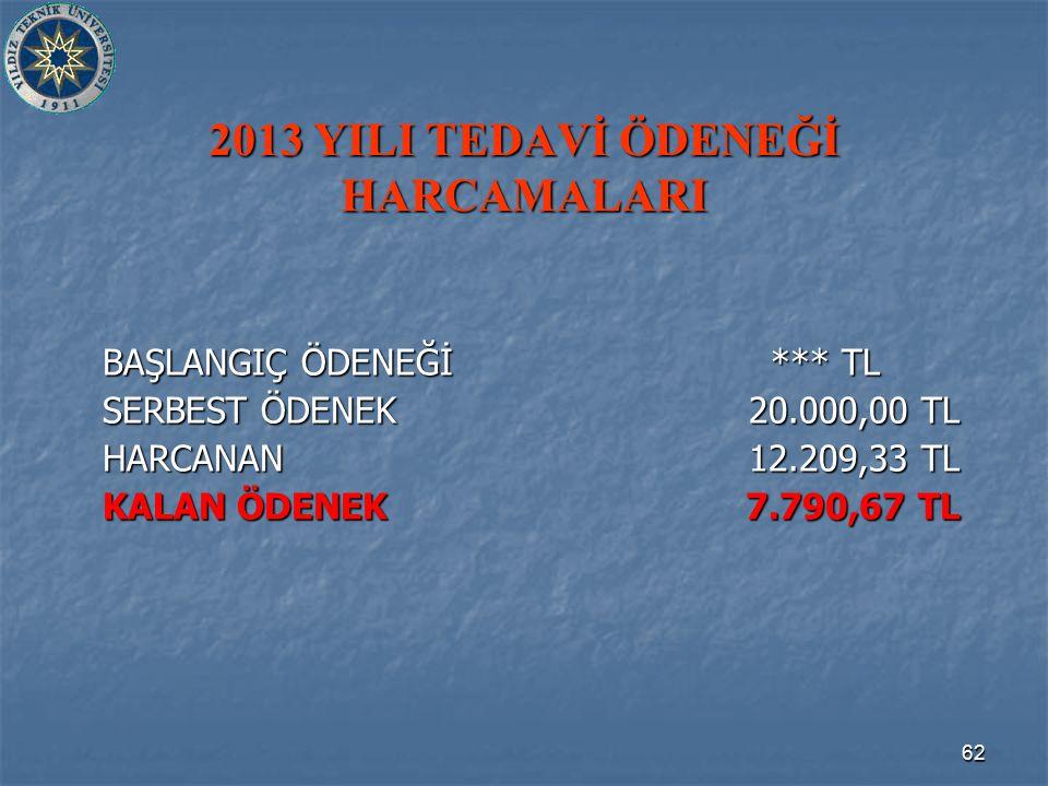62 2013 YILI TEDAVİ ÖDENEĞİ HARCAMALARI BAŞLANGIÇ ÖDENEĞİ *** TL SERBEST ÖDENEK 20.000,00 TL HARCANAN 12.209,33 TL KALAN ÖDENEK 7.790,67 TL