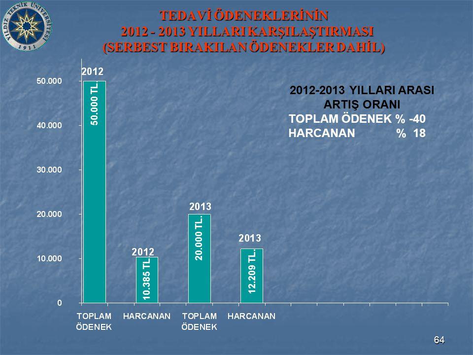 64 TEDAVİ ÖDENEKLERİNİN 2012 - 2013 YILLARI KARŞILAŞTIRMASI (SERBEST BIRAKILAN ÖDENEKLER DAHİL) 10.385 TL.