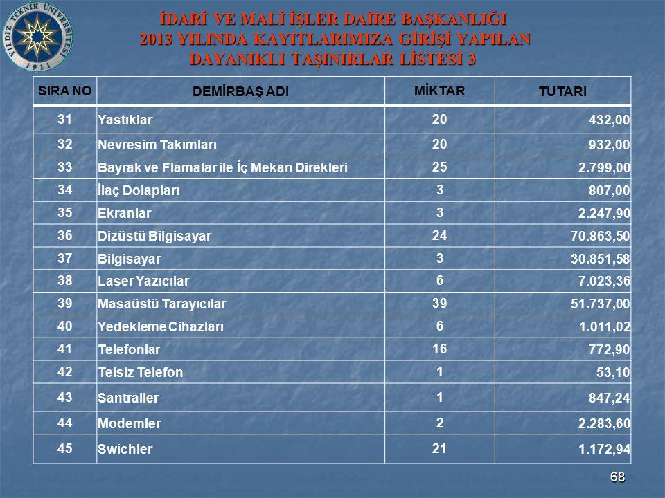 İDARİ VE MALİ İŞLER DAİRE BAŞKANLIĞI 2013 YILINDA KAYITLARIMIZA GİRİŞİ YAPILAN DAYANIKLI TAŞINIRLAR LİSTESİ 3 SIRA NODEMİRBAŞ ADIMİKTARTUTARI 31Yastıklar20432,00 32Nevresim Takımları20932,00 33Bayrak ve Flamalar ile İç Mekan Direkleri252.799,00 34İlaç Dolapları3807,00 35Ekranlar32.247,90 36Dizüstü Bilgisayar2470.863,50 37Bilgisayar330.851,58 38Laser Yazıcılar67.023,36 39Masaüstü Tarayıcılar3951.737,00 40Yedekleme Cihazları61.011,02 41Telefonlar16772,90 42Telsiz Telefon153,10 43Santraller1847,24 44Modemler22.283,60 45Swichler211.172,94 68