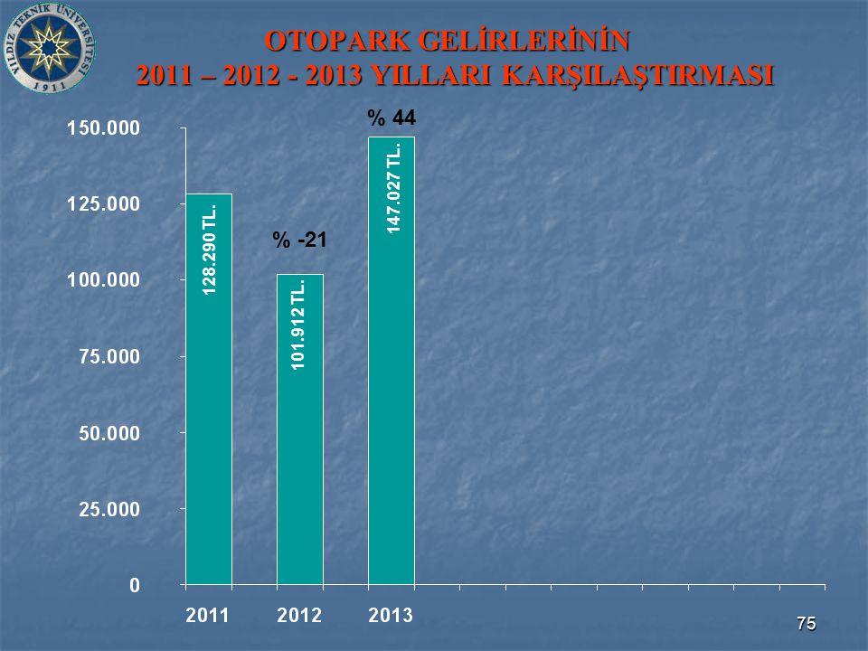75 OTOPARK GELİRLERİNİN 2011 – 2012 - 2013 YILLARI KARŞILAŞTIRMASI 101.912 TL.