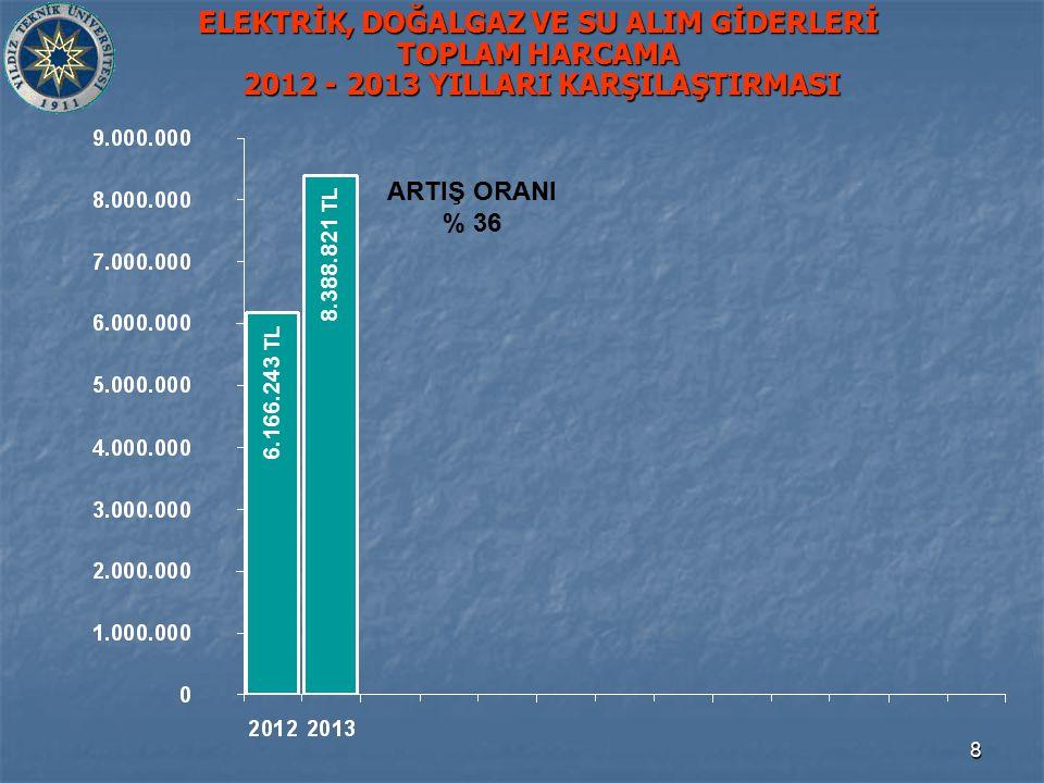 8 ELEKTRİK, DOĞALGAZ VE SU ALIM GİDERLERİ TOPLAM HARCAMA 2012 - 2013 YILLARI KARŞILAŞTIRMASI 6.166.243 TL 8.388.821 TL ARTIŞ ORANI % 36