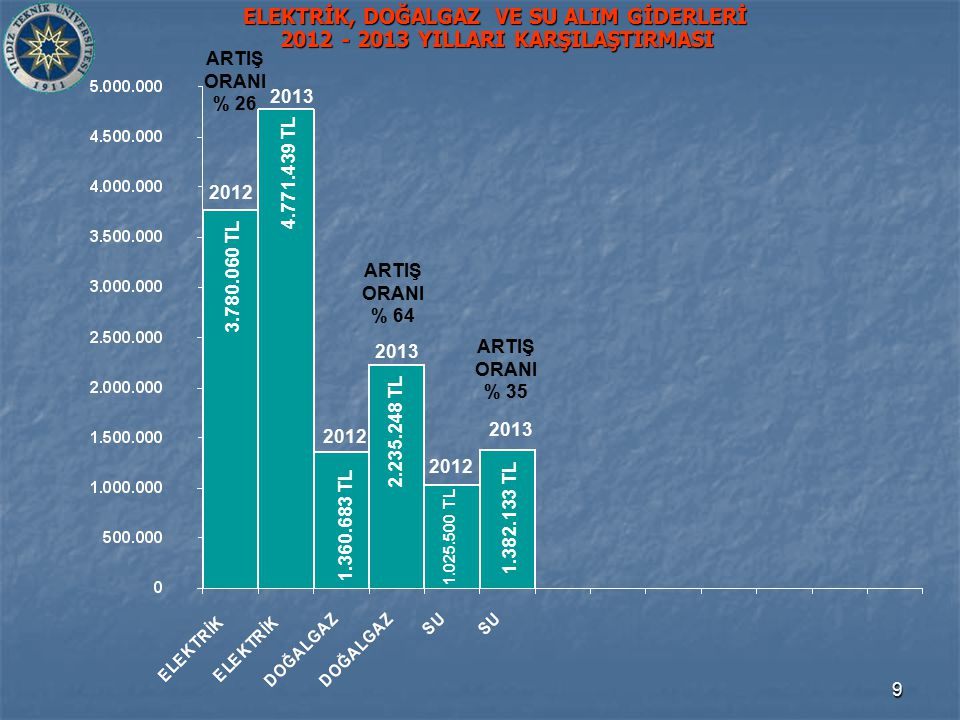 9 ELEKTRİK, DOĞALGAZ VE SU ALIM GİDERLERİ 2012 - 2013 YILLARI KARŞILAŞTIRMASI 1.360.683 TL 3.780.060 TL 4.771.439 TL 2.235.248 TL 2012 2013 1.382.133 TL 1.025.500 TL 2013 2012 2013 ARTIŞ ORANI % 26 ARTIŞ ORANI % 35 ARTIŞ ORANI % 64