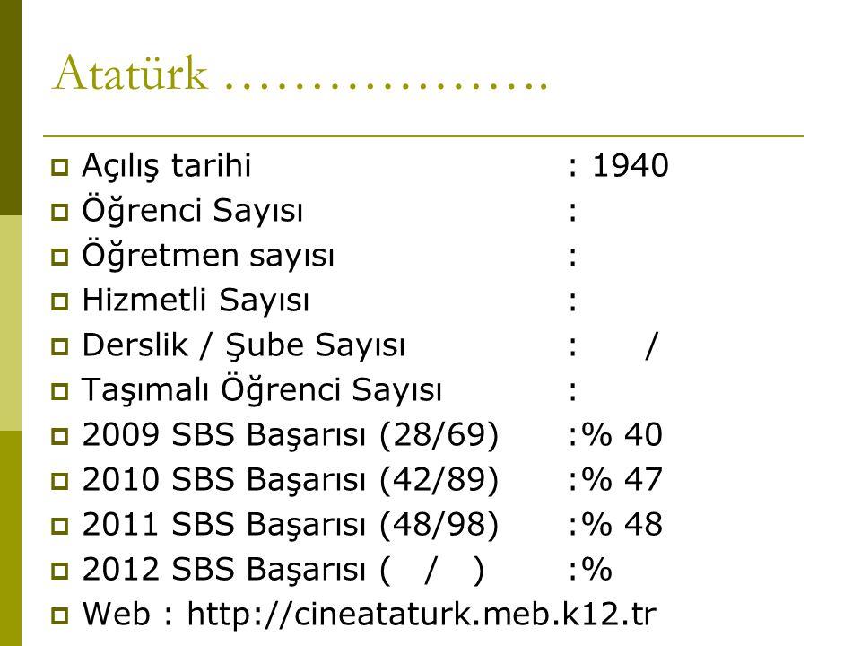 Atatürk ……………….