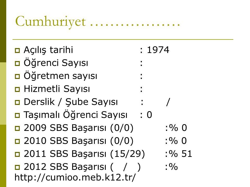 Cumhuriyet ………………  Açılış tarihi: 1974  Öğrenci Sayısı :  Öğretmen sayısı:  Hizmetli Sayısı:  Derslik / Şube Sayısı : /  Taşımalı Öğrenci Sayısı : 0  2009 SBS Başarısı (0/0) :% 0  2010 SBS Başarısı (0/0) :% 0  2011 SBS Başarısı (15/29):% 51  2012 SBS Başarısı ( / ):% http://cumioo.meb.k12.tr/